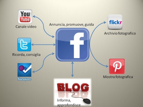 mappa sistema social, social media